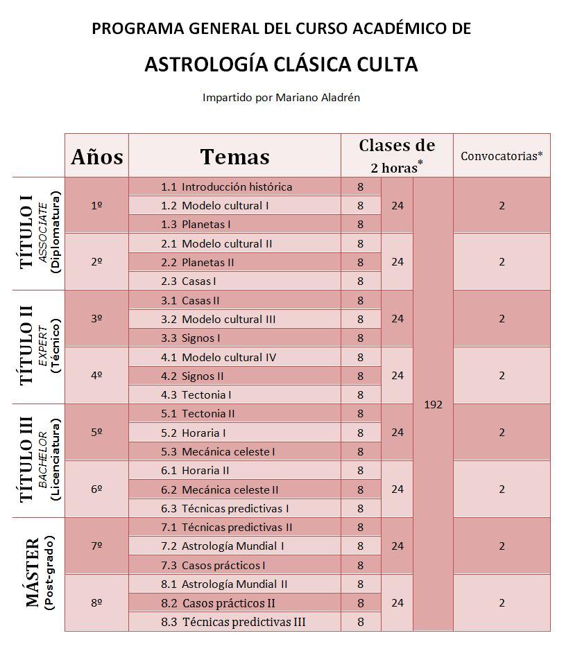 Programación sobre Astrología Clásica Culta de Mariano Aladrén